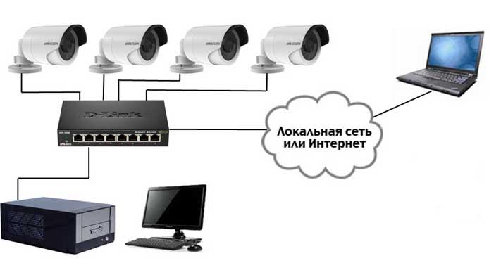 IP-системы видеонаблюдения